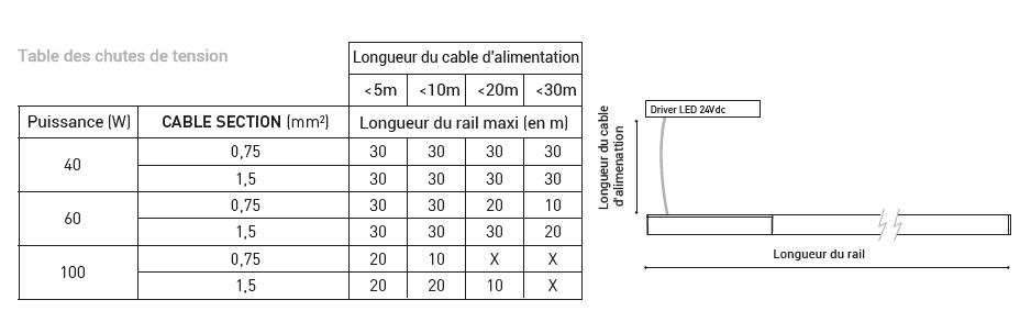 Longueur maxi en fonction des chutes de tension