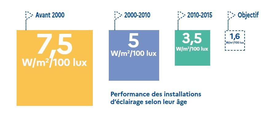 Consommation par m² pour 100 lux selon l'âge de l'installation