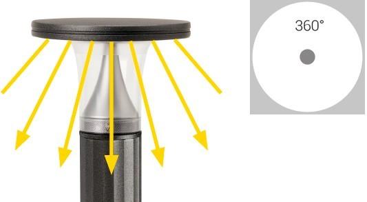 Systeme d'éclairage à 360° non éblouissant