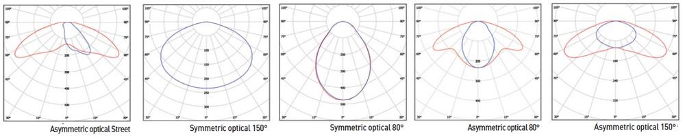 RABY courbes photométriques