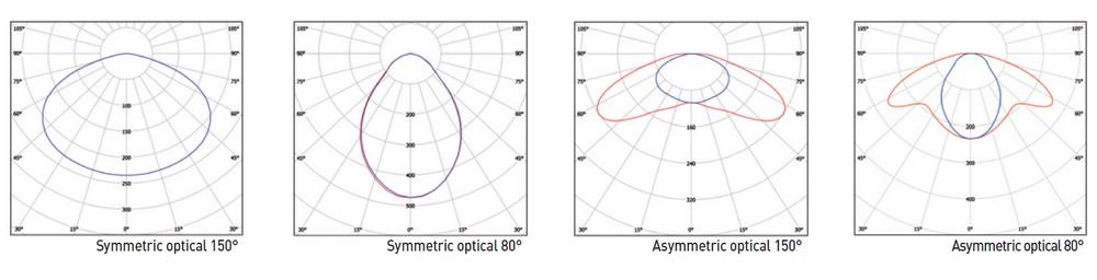 PROTY courbes photométriques