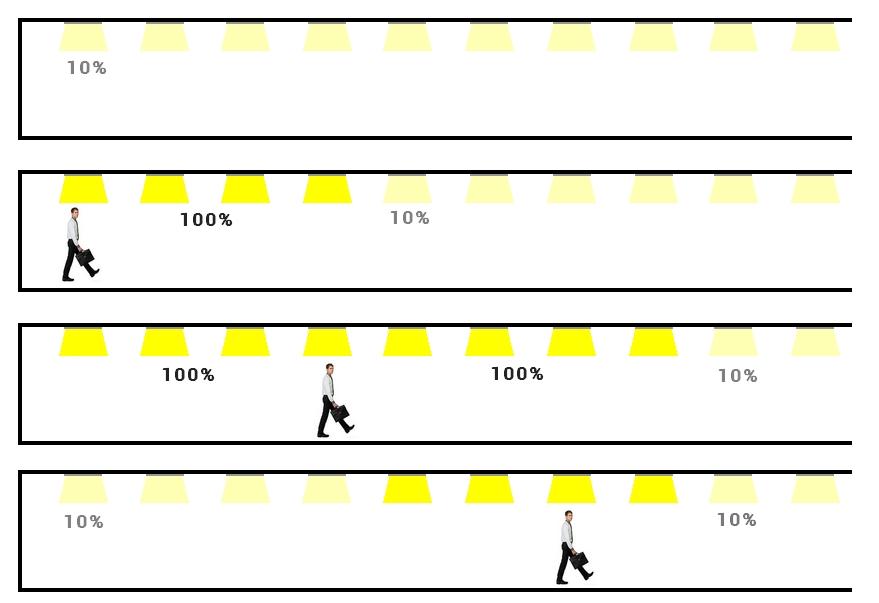 Eclairage avec systeme corridor