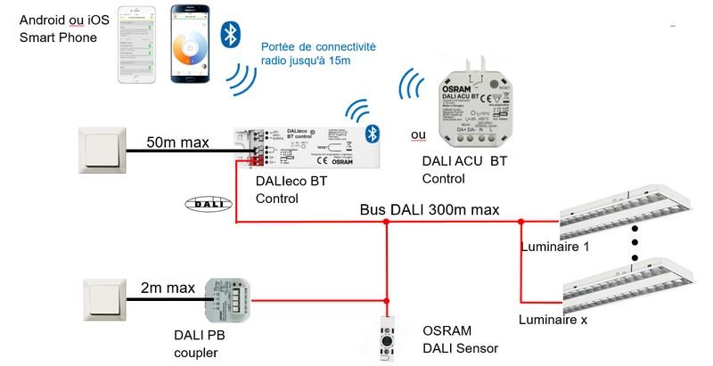 Vue d'ensemble du système de gestion d'éclairage BT CONTROL d'Osram