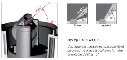Systeme d'orientation de l'optique